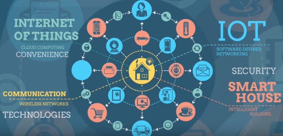 Are Smart Homes The Future The State Of The Internet Of