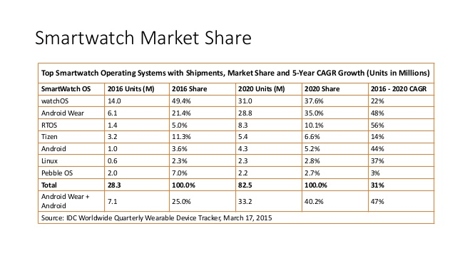 Apple Smart Watch Industry Chart Amazon Echo Competitor Smart Home Hub