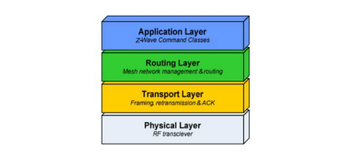 The Security of Z-Wave shown via Protocol Layers